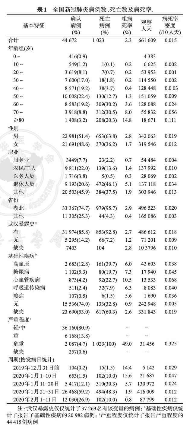 中疾控论文的新数据:去年12月31日前已有超百人发病