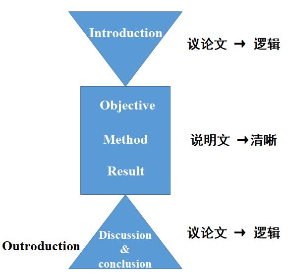 科技论文的结构是怎样的?