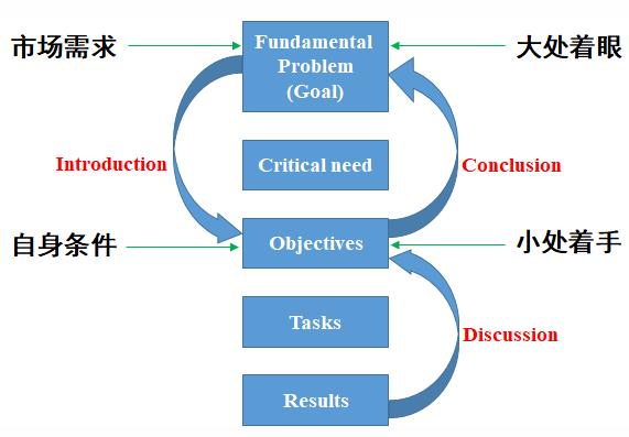 科研选题应遵循哪些原则?