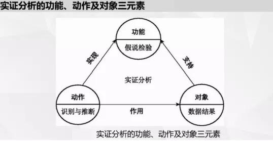 实证分析的基本方法及步骤